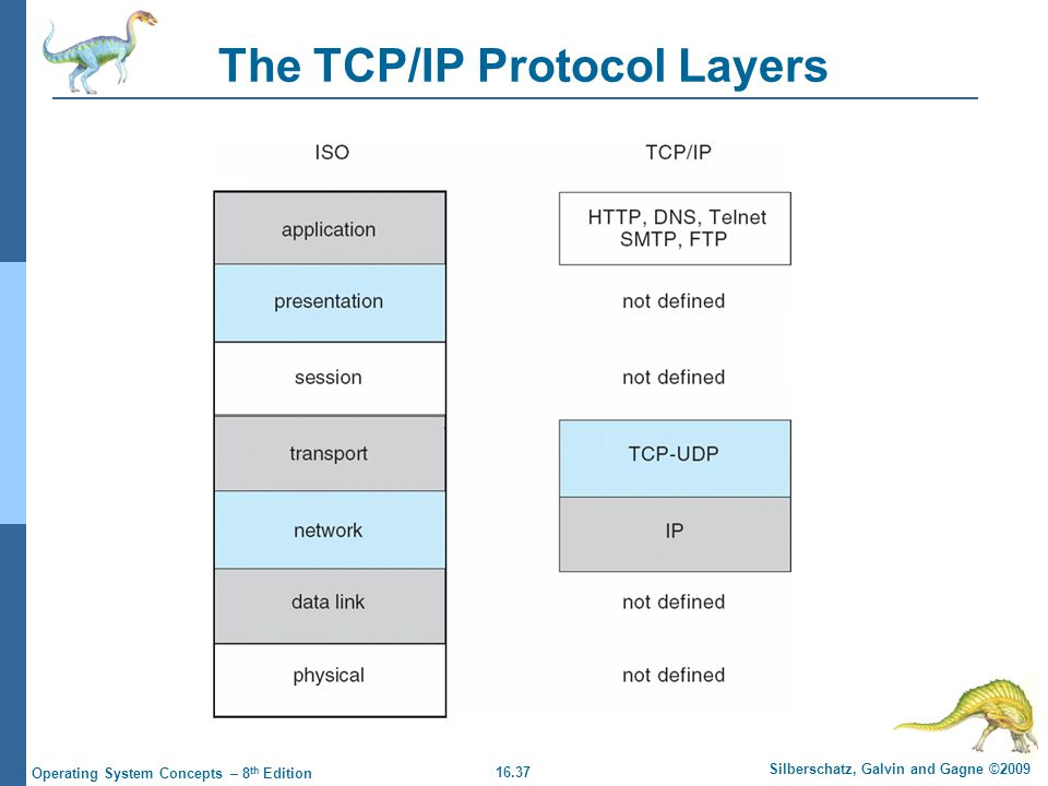 16.37 Silberschatz, Galvin and Gagne ©2009 Operating System Concepts – 8 th Edition The TCP/IP Protocol Layers