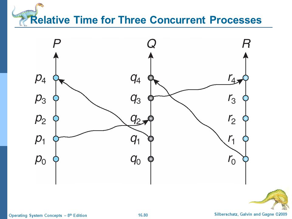 16.80 Silberschatz, Galvin and Gagne ©2009 Operating System Concepts – 8 th Edition Relative Time for Three Concurrent Processes