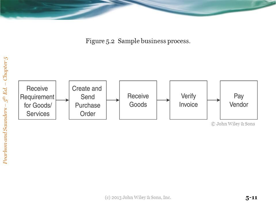 Pearlson and Saunders – 5 th Ed. – Chapter 5 5-11 Figure 5.2 Sample business process. © John Wiley & Sons (c) 2013 John Wiley & Sons, Inc.