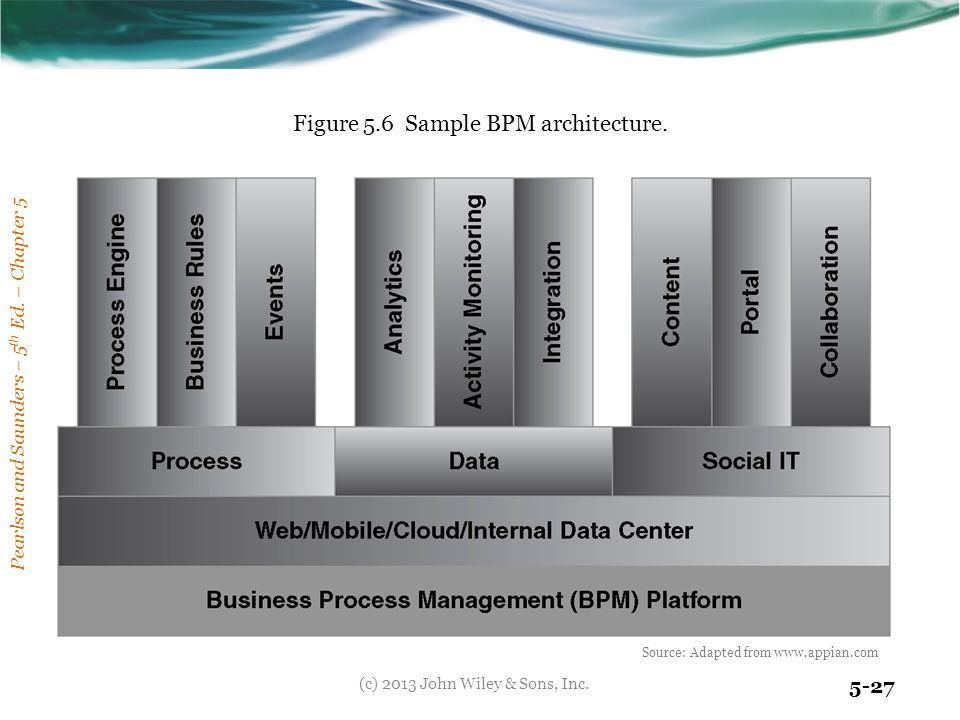 Pearlson and Saunders – 5 th Ed. – Chapter 5 5-27 Figure 5.6 Sample BPM architecture. (c) 2013 John Wiley & Sons, Inc. Source: Adapted from www.appian