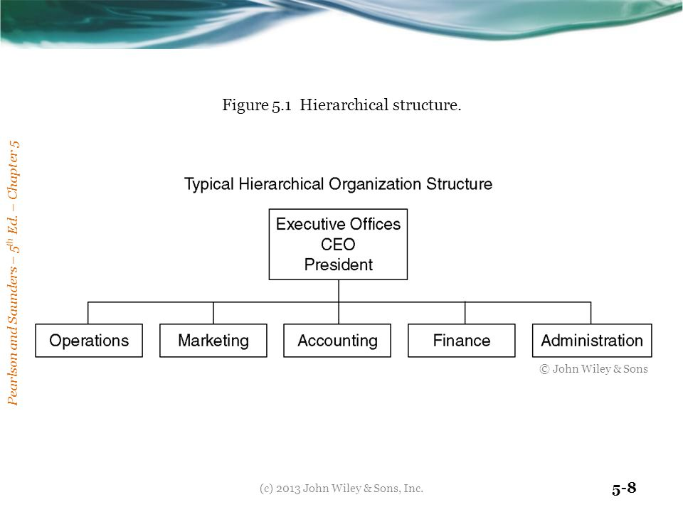 Pearlson and Saunders – 5 th Ed. – Chapter 5 5-8 Figure 5.1 Hierarchical structure. © John Wiley & Sons (c) 2013 John Wiley & Sons, Inc.