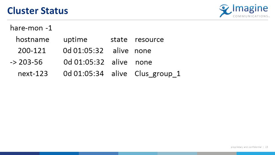 proprietary and confidential | 15 hare-mon -1 hostname uptime state resource 200-121 0d 01:05:32 alive none -> 203-56 0d 01:05:32 alive none next-123 0d 01:05:34 alive Clus_group_1 Cluster Status