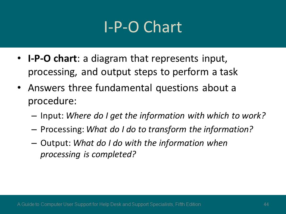 I-P-O Chart I-P-O chart: a diagram that represents input, processing, and output steps to perform a task Answers three fundamental questions about a p