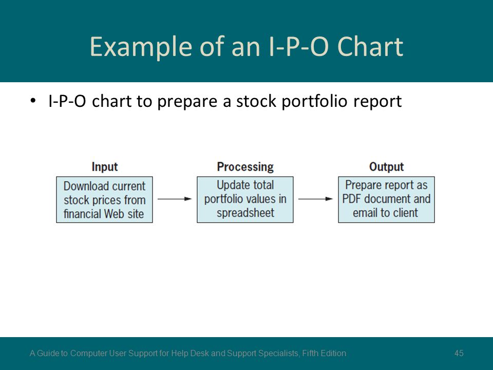Example of an I-P-O Chart I-P-O chart to prepare a stock portfolio report 45A Guide to Computer User Support for Help Desk and Support Specialists, Fi