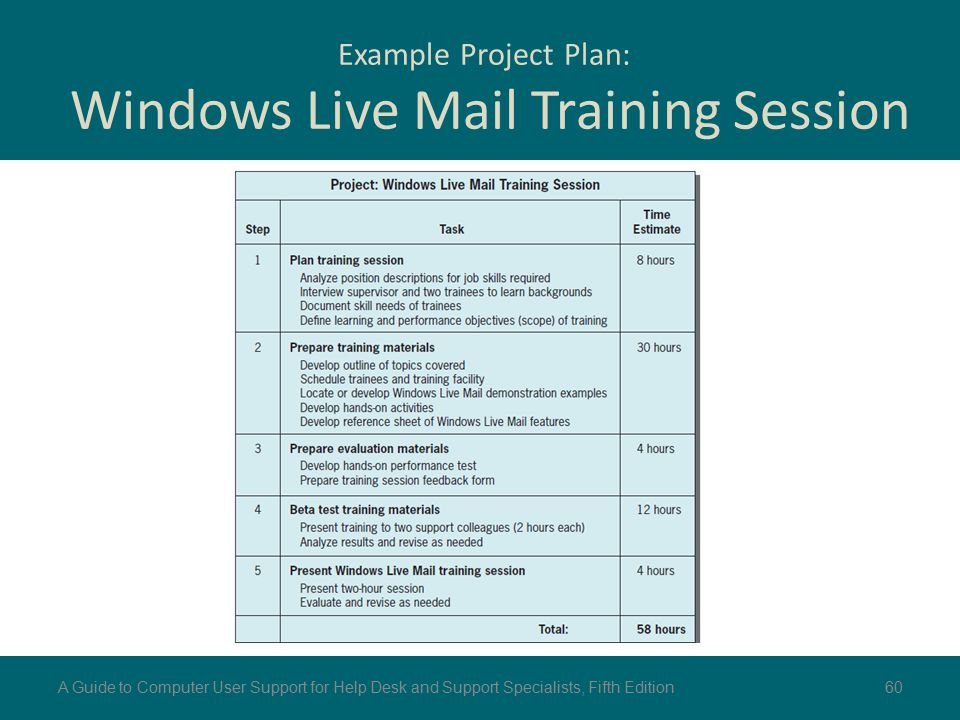 Example Project Plan: Windows Live Mail Training Session 60A Guide to Computer User Support for Help Desk and Support Specialists, Fifth Edition