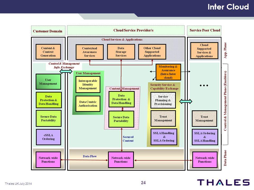 Inter Cloud 24 Thales UK July 2014