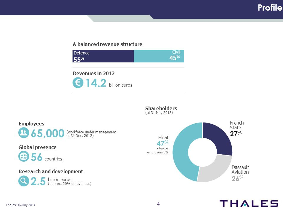 Profile A balanced revenue structure Defence 55 % Civil 45 % Revenues in 2012 14.2 billion euros Employees 65,000 (workforce under management at 31 Dec.