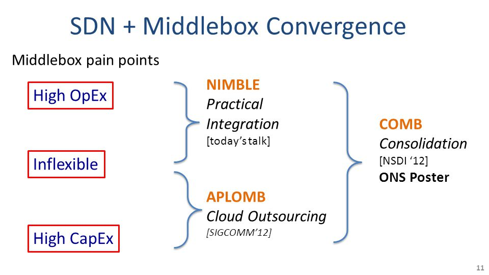 SDN + Middlebox Convergence 11 High OpEx Inflexible High CapEx COMB Consolidation [NSDI '12] ONS Poster APLOMB Cloud Outsourcing [SIGCOMM'12] NIMBLE Practical Integration [today's talk] Middlebox pain points