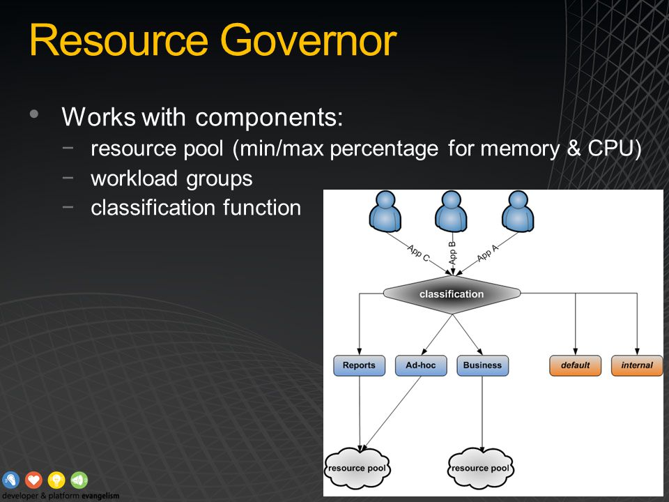 Resource Governor Works with components: −resource pool (min/max percentage for memory & CPU) −workload groups −classification function