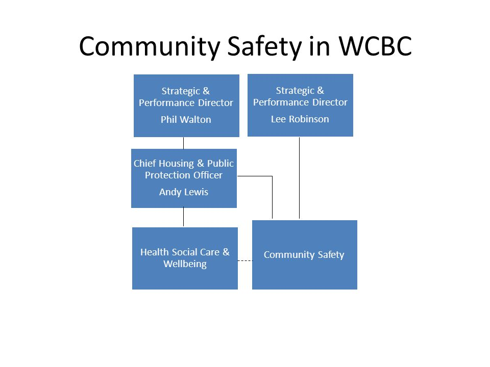 Community Safety in WCBC Strategic & Performance Director Phil Walton Strategic & Performance Director Lee Robinson Chief Housing & Public Protection Officer Andy Lewis Health Social Care & Wellbeing Community Safety