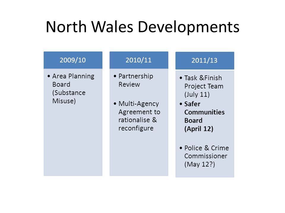 North Wales Developments 2009/10 Area Planning Board (Substance Misuse) 2010/11 Partnership Review Multi-Agency Agreement to rationalise & reconfigure 2011/13 Task &Finish Project Team (July 11) Safer Communities Board (April 12) Police & Crime Commissioner (May 12 )
