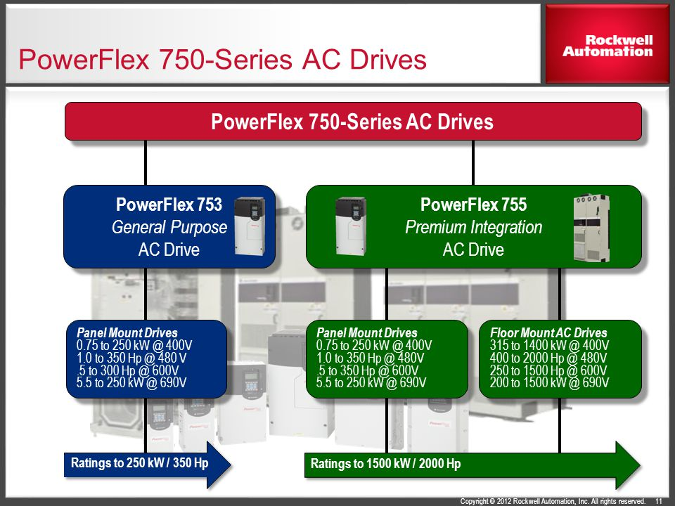 Copyright © 2012 Rockwell Automation, Inc. All rights reserved. PowerFlex 750-Series AC Drives PowerFlex 755 Premium Integration AC Drive PowerFlex 75