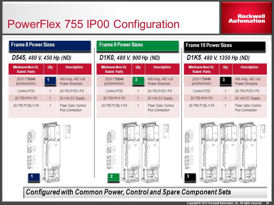 Copyright © 2012 Rockwell Automation, Inc. All rights reserved. Frame 10 Power Sizes Frame 9 Power Sizes Frame 8 Power Sizes Minimum Non UL Rated Part