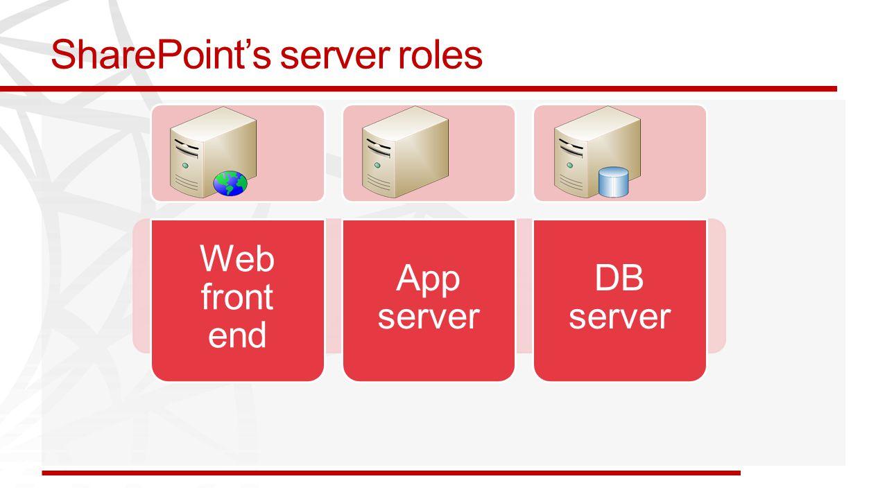 SharePoint's server roles Web front end App server DB server