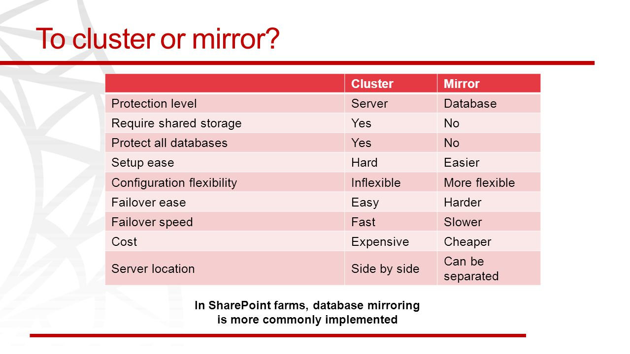 To cluster or mirror? ClusterMirror Protection levelServerDatabase Require shared storageYesNo Protect all databasesYesNo Setup easeHardEasier Configu