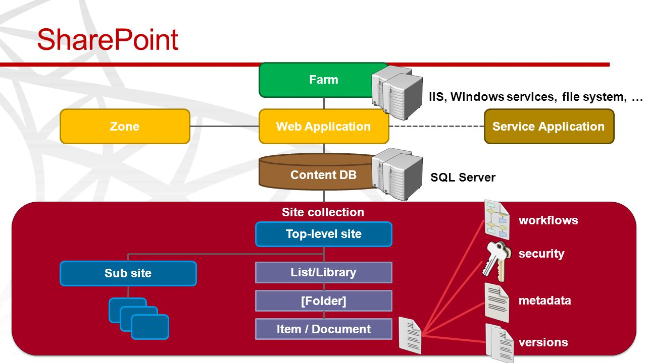 SharePoint Farm Web ApplicationService ApplicationZone Content DB Site collection Top-level site List/Library [Folder] Item / Document Sub site workfl