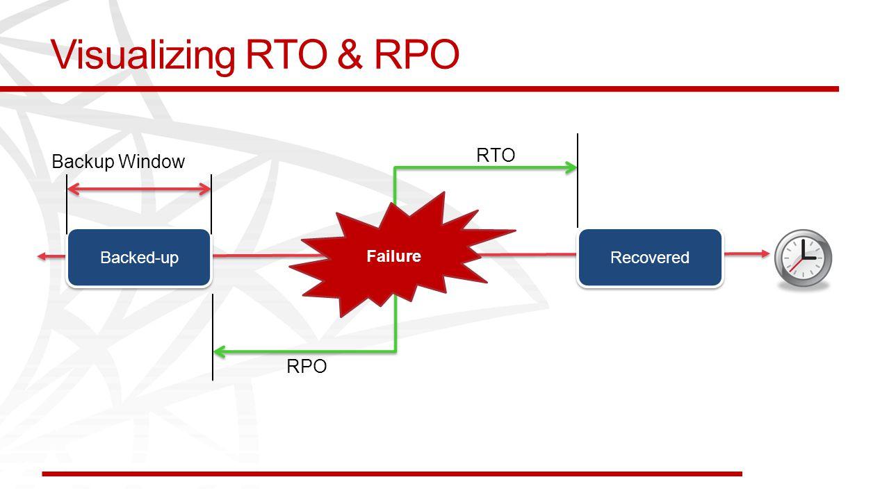 Visualizing RTO & RPO Failure Backed-up Recovered RTO RPO Backup Window