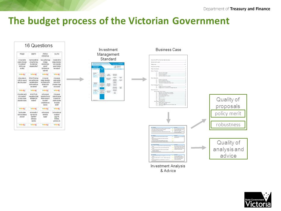 The budget process of the Victorian Government 16 Questions Investment Management Standard Business Case policy merit robustness Quality of proposals Quality of analysis and advice Investment Analysis & Advice