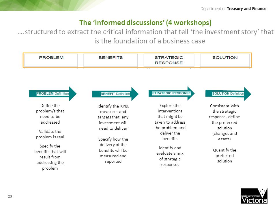 The 'informed discussions' (4 workshops) ….structured to extract the critical information that tell 'the investment story' that is the foundation of a business case Define the problem/s that need to be addressed Validate the problem is real Specify the benefits that will result from addressing the problem Identify the KPIs, measures and targets that any investment will need to deliver Specify how the delivery of the benefits will be measured and reported Explore the interventions that might be taken to address the problem and deliver the benefits Identify and evaluate a mix of strategic responses Consistent with the strategic response, define the preferred solution (changes and assets) Quantify the preferred solution 23