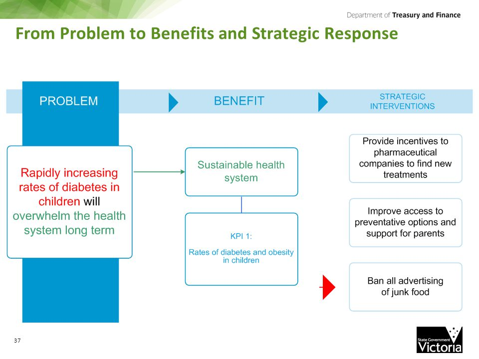 From Problem to Benefits and Strategic Response 37