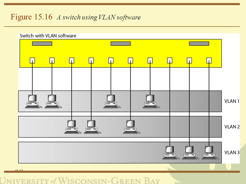 15.23 Figure 15.16 A switch using VLAN software