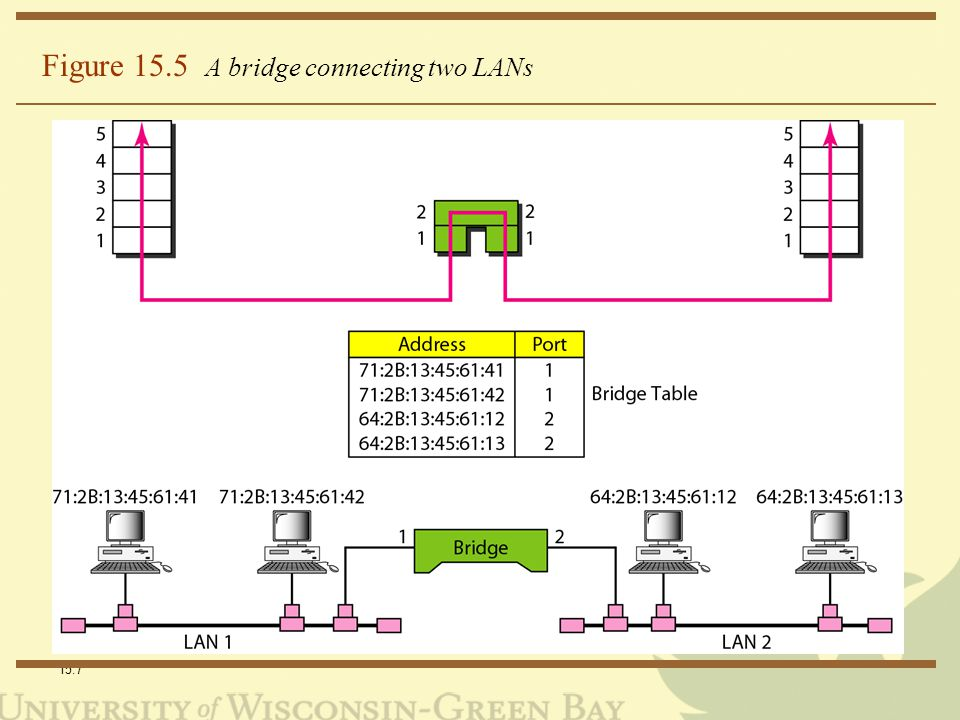 15.7 Figure 15.5 A bridge connecting two LANs