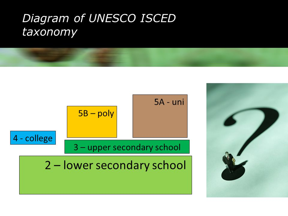 Diagram of UNESCO ISCED taxonomy 2 – lower secondary school 4 - college 5B – poly 5A - uni 3 – upper secondary school