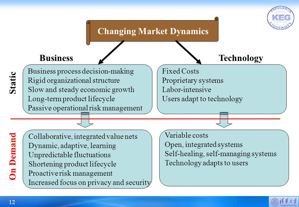 12 Changing Market Dynamics Business process decision-making Rigid organizational structure Slow and steady economic growth Long-term product lifecycle Passive operational risk management Collaborative, integrated value nets Dynamic, adaptive, learning Unpredictable fluctuations Shortening product lifecycle Proactive risk management Increased focus on privacy and security Fixed Costs Proprietary systems Labor-intensive Users adapt to technology Variable costs Open, integrated systems Self-healing, self-managing systems Technology adapts to users BusinessTechnology Static On Demand