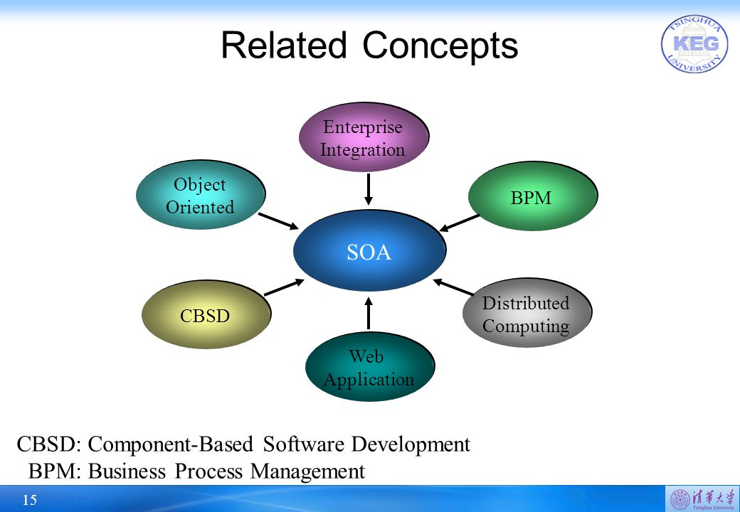 15 Related Concepts SOA Object Oriented CBSD Web Application Distributed Computing BPM Enterprise Integration CBSD: Component-Based Software Development BPM: Business Process Management