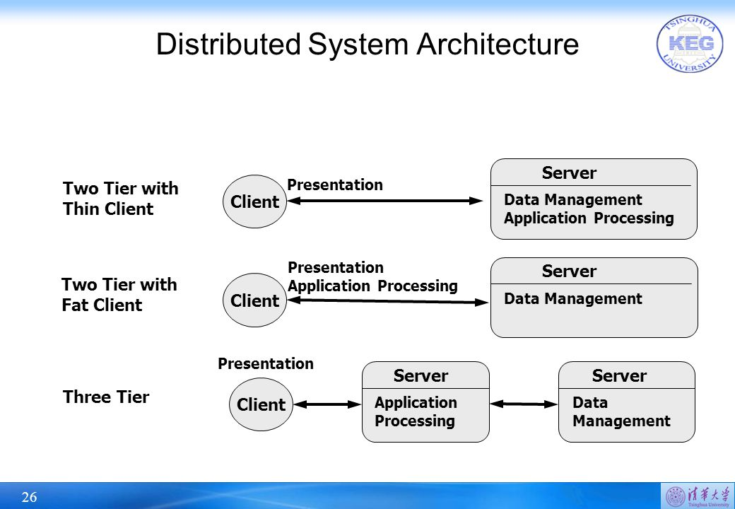 26 Distributed System Architecture Client Server Data Management Application Processing Presentation Client Server Data Management Presentation Application Processing Two Tier with Thin Client Two Tier with Fat Client Server Application Processing Server Data Management Client Presentation Three Tier