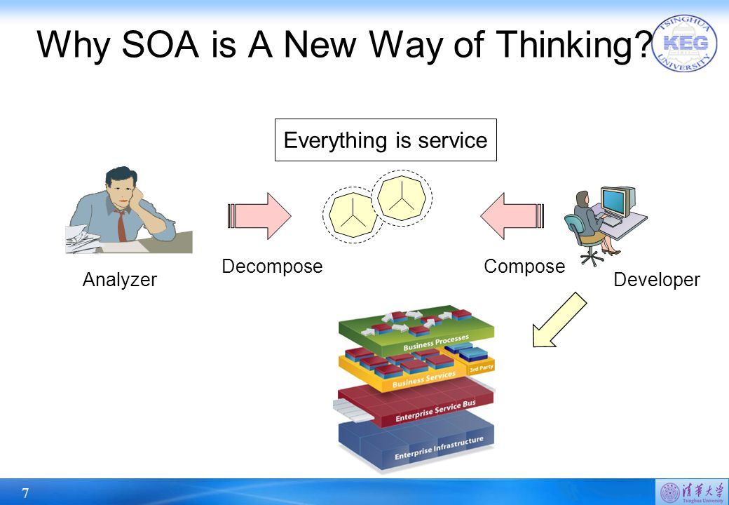 7 Why SOA is A New Way of Thinking Everything is service DecomposeCompose AnalyzerDeveloper