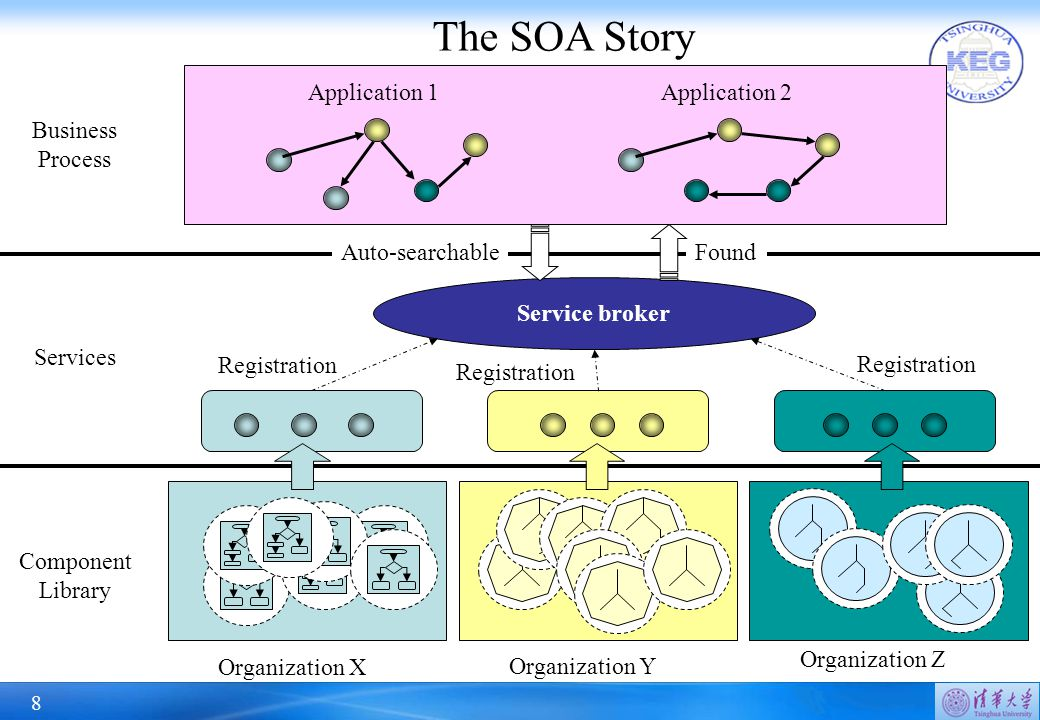 8 Organization X Service broker Application 1 Organization Z Organization Y Component Library Services FoundAuto-searchable Application 2 Business Process The SOA Story Registration