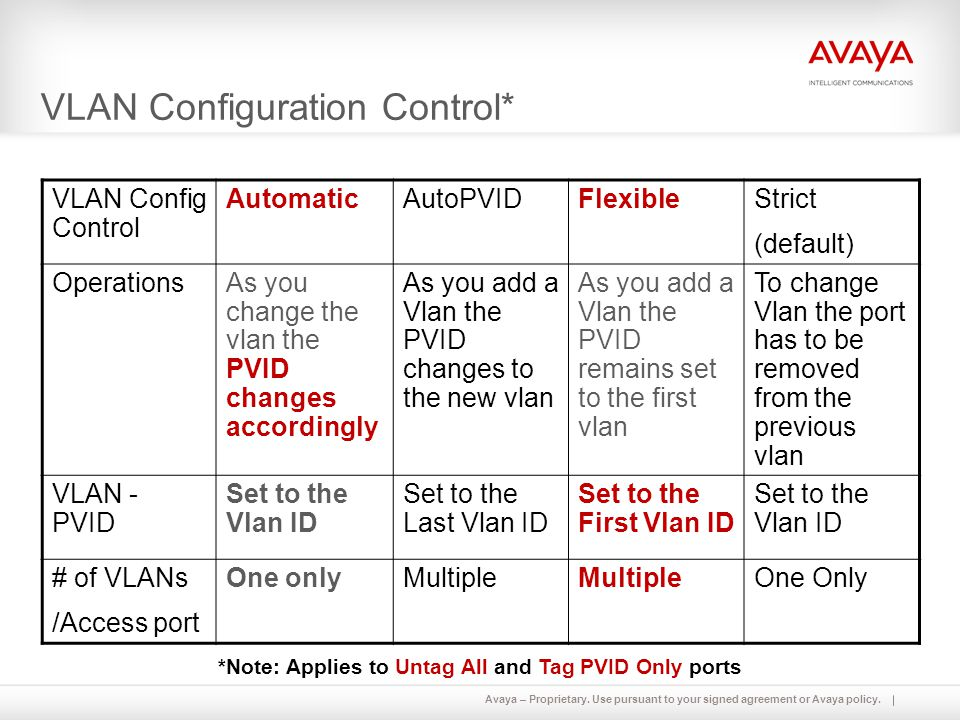 Avaya – Proprietary. Use pursuant to your signed agreement or Avaya policy. VLAN Configuration Control* VLAN Config Control AutomaticAutoPVIDFlexibleS