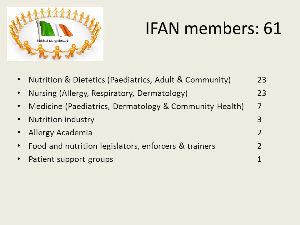 IFAN members: 61 Nutrition & Dietetics (Paediatrics, Adult & Community) 23 Nursing (Allergy, Respiratory, Dermatology) 23 Medicine (Paediatrics, Dermatology & Community Health)7 Nutrition industry 3 Allergy Academia2 Food and nutrition legislators, enforcers & trainers 2 Patient support groups 1