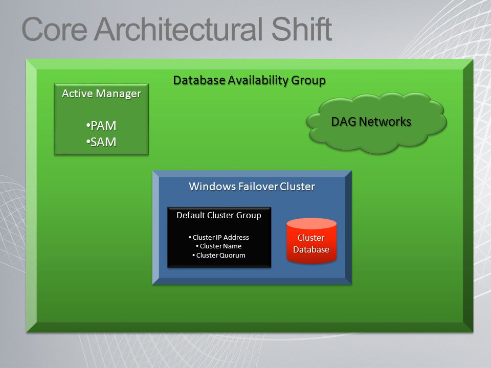 Database Availability Group Core Architectural Shift Windows Failover Cluster Default Cluster Group Cluster IP Address Cluster IP Address Cluster Name