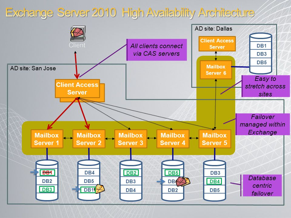 DB2 DB3 DB2 DB3 DB4 DB5 Client Access Server Mailbox Server 1 Mailbox Server 2 Mailbox Server 3 Mailbox Server 6 Mailbox Server 4 AD site: Dallas AD site: San Jose Mailbox Server 5 DB5 DB2 DB3 DB4 DB5 DB1 Failover managed within Exchange Database centric failover Easy to stretch across sites Client Access Server All clients connect via CAS servers DB3 DB5 DB1