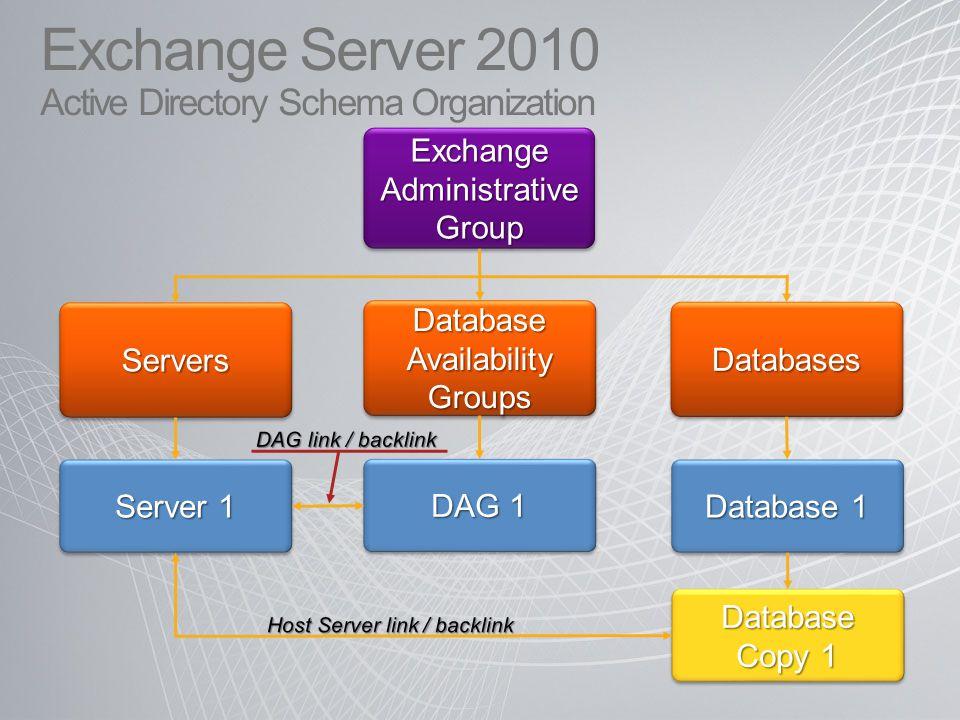 Exchange Server 2010 Active Directory Schema Organization Exchange Administrative Group Server 1 ServersServers Database Availability Groups Databases