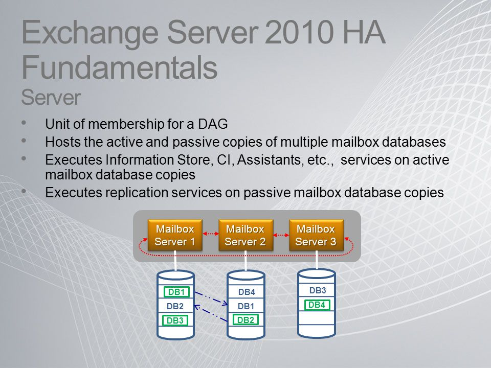 Exchange Server 2010 HA Fundamentals Server Unit of membership for a DAG Hosts the active and passive copies of multiple mailbox databases Executes Information Store, CI, Assistants, etc., services on active mailbox database copies Executes replication services on passive mailbox database copies DB2 DB3 DB4 Mailbox Server 1 Mailbox Server 2 Mailbox Server 3 DB1 DB3 DB4 DB2