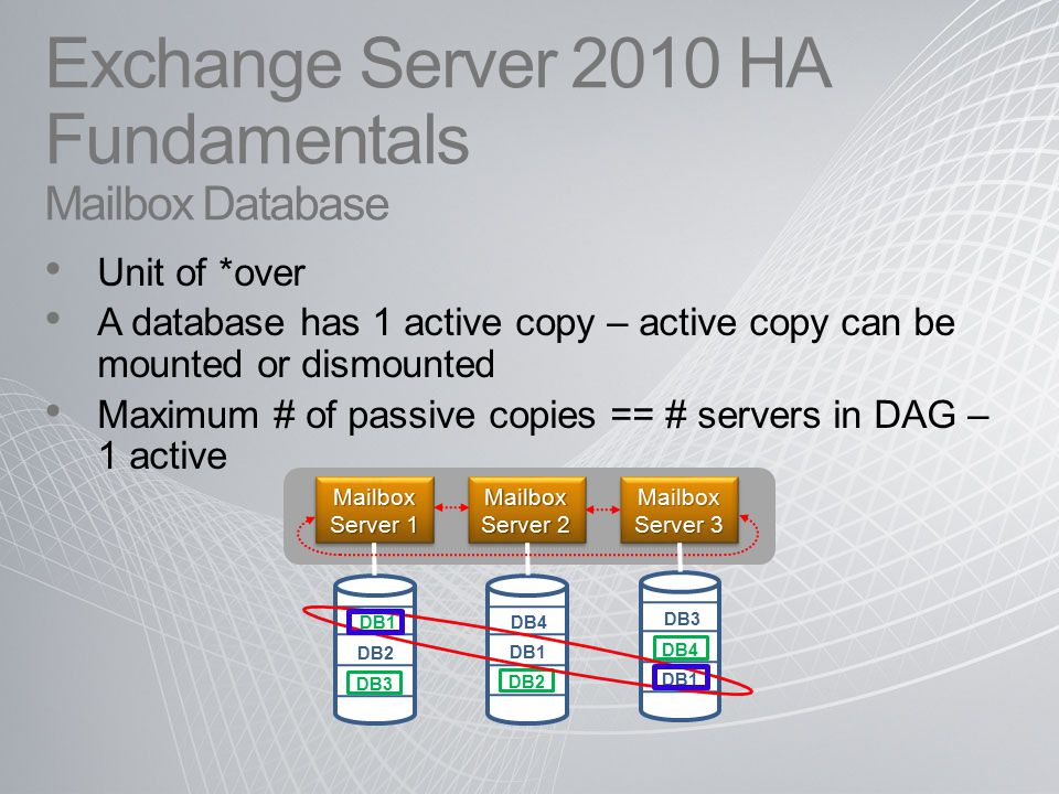 Exchange Server 2010 HA Fundamentals Mailbox Database Unit of *over A database has 1 active copy – active copy can be mounted or dismounted Maximum # of passive copies == # servers in DAG – 1 active DB2 DB3 DB4 Mailbox Server 1 Mailbox Server 2 Mailbox Server 3 DB1 DB3 DB4 DB2 DB1