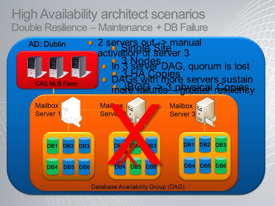 Single Site 3 HA Copies Database Availability Group (DAG) Mailbox Server 1 Mailbox Server 2 Mailbox Server 3 3 Nodes X X JBOD -> 3 physical Copies 2 servers out -> manual activation of server 3 In 3 server DAG, quorum is lost DAGs with more servers sustain more failures – greater resiliency High Availability architect scenarios Double Resilience – Maintenance + DB Failure