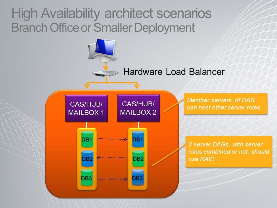 CAS/HUB/ MAILBOX 1 CAS/HUB/ MAILBOX 2 Member servers of DAG can host other server roles DB2 2 server DAGs, with server roles combined or not, should use RAID High Availability architect scenarios Branch Office or Smaller Deployment