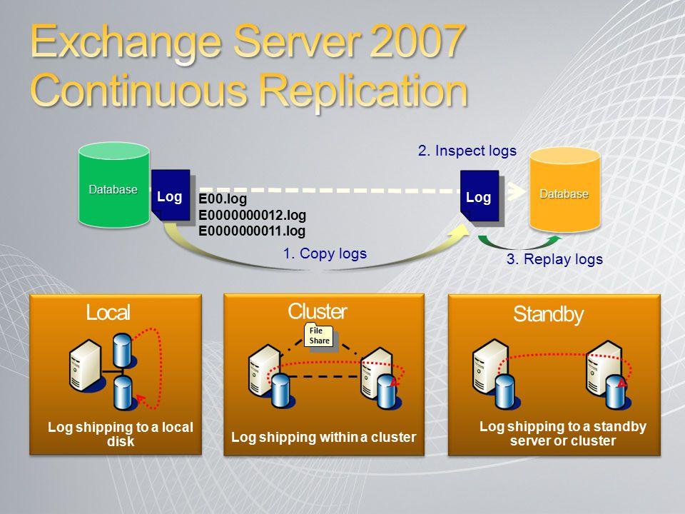 1. Copy logs E00.log E0000000012.log E0000000011.log 2. Inspect logs 3. Replay logs Log Log shipping to a local disk Local File Share Log shipping wit