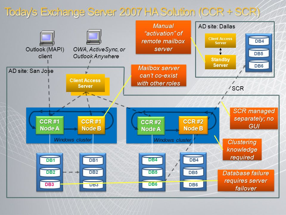 DB1 Client Access Server CCR #1 Node A CCR #1 Node B CCR #2 Node B CCR #2 Node A SCR Outlook (MAPI) client Windows cluster OWA, ActiveSync, or Outlook Anywhere AD site: San Jose AD site: Dallas Client Access Server Standby Server SCR managed separately; no GUI Manual activation of remote mailbox server Clustering knowledge required DB2 DB3 DB1 DB2 DB3 DB4 DB5 DB6 DB4 DB5 DB6 Database failure requires server failover DB4 DB5 DB6 Mailbox server can't co-exist with other roles