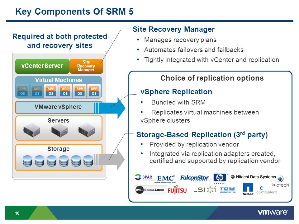 10 Key Components Of SRM 5 Storage Servers VMware vSphere vCenter Server Site Recovery Manager Virtual Machines Site Recovery Manager Manages recovery plans Automates failovers and failbacks Tightly integrated with vCenter and replication Storage-Based Replication (3 rd party) Provided by replication vendor Integrated via replication adapters created, certified and supported by replication vendor vSphere Replication Bundled with SRM Replicates virtual machines between vSphere clusters Choice of replication options Required at both protected and recovery sites