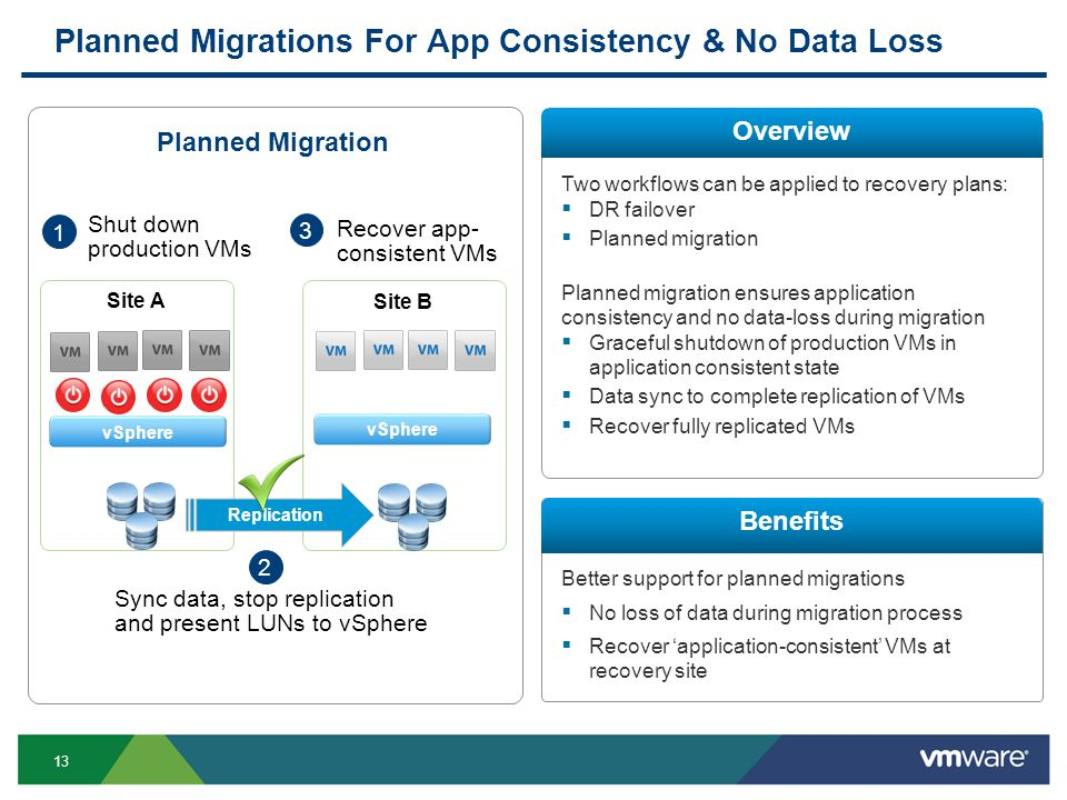 13 Planned Migrations For App Consistency & No Data Loss Overview Benefits Two workflows can be applied to recovery plans:  DR failover  Planned migration Planned migration ensures application consistency and no data-loss during migration  Graceful shutdown of production VMs in application consistent state  Data sync to complete replication of VMs  Recover fully replicated VMs Better support for planned migrations  No loss of data during migration process  Recover 'application-consistent' VMs at recovery site Planned Migration Site B Site A Replication 1 Shut down production VMs 2 Sync data, stop replication and present LUNs to vSphere 3 Recover app- consistent VMs vSphere
