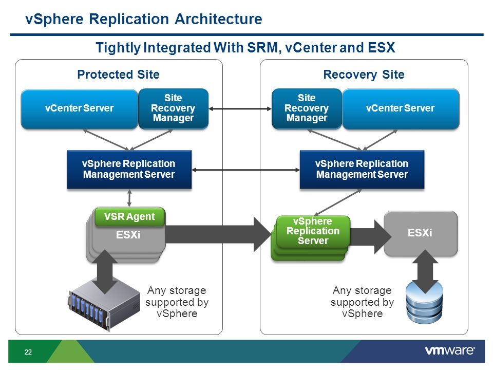 22 ESXi Recovery SiteProtected Site ESX ESXi VSR Agent vSphere Replication Server Tightly Integrated With SRM, vCenter and ESX Site Recovery Manager vSphere Replication Management Server Any storage supported by vSphere vCenter Server vSphere Replication Architecture