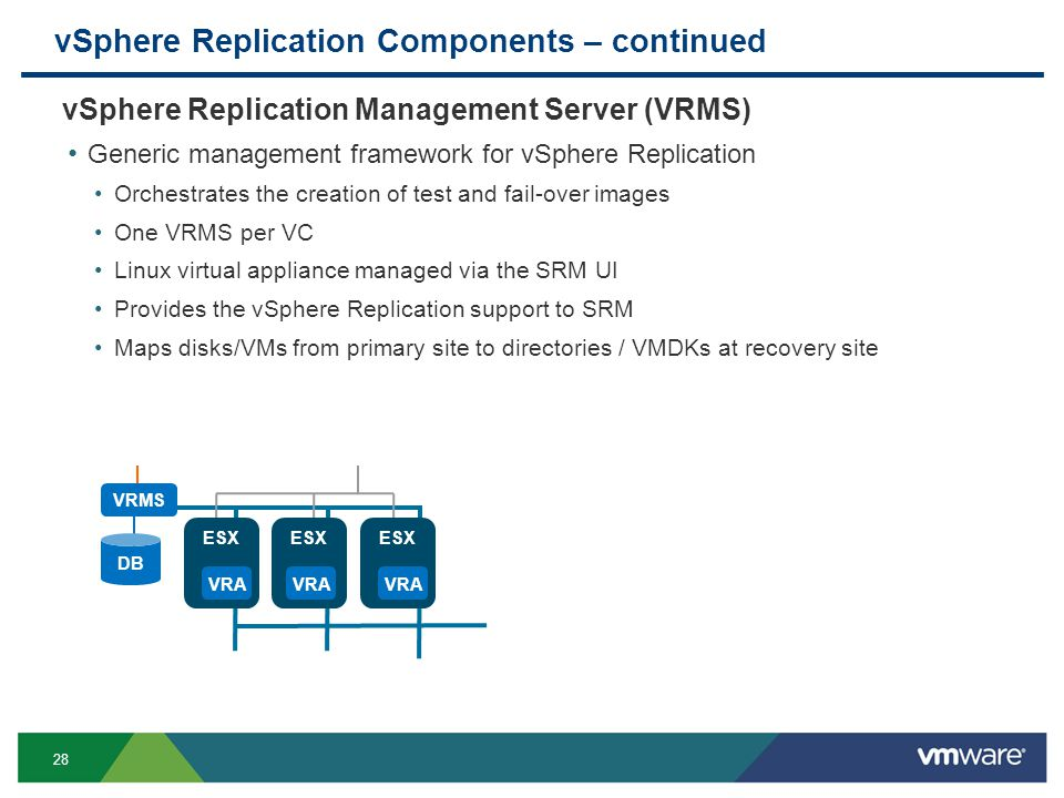 28 vSphere Replication Components – continued vSphere Replication Management Server (VRMS) Generic management framework for vSphere Replication Orchestrates the creation of test and fail-over images One VRMS per VC Linux virtual appliance managed via the SRM UI Provides the vSphere Replication support to SRM Maps disks/VMs from primary site to directories / VMDKs at recovery site VRMS ESX VRA DB