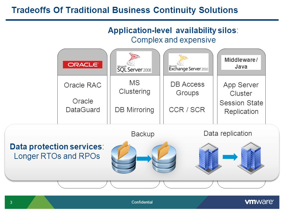 3 Confidential Tradeoffs Of Traditional Business Continuity Solutions Middleware / Java Oracle RAC Oracle DataGuard DB Mirroring MS Clustering DB Access Groups CCR / SCR App Server Cluster Session State Replication Backup Data replication Application-level availability silos: Complex and expensive Data protection services: Longer RTOs and RPOs