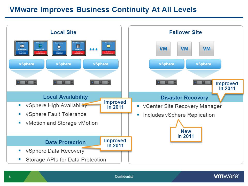 4 Confidential VMware Improves Business Continuity At All Levels Local Availability  vSphere High Availability  vSphere Fault Tolerance  vMotion and Storage vMotion Data Protection  vSphere Data Recovery  Storage APIs for Data Protection Local SiteFailover Site Disaster Recovery  vCenter Site Recovery Manager  Includes vSphere Replication New in 2011 Improved in 2011 vSphere Improved in 2011