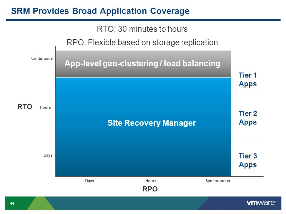 44 SRM Provides Broad Application Coverage Continuous Hours Days App-level geo-clustering / load balancing RTO RTO: 30 minutes to hours RPO: Flexible based on storage replication RPO SynchronousHoursDays Site Recovery Manager Tier 1 Apps Tier 2 Apps Tier 3 Apps